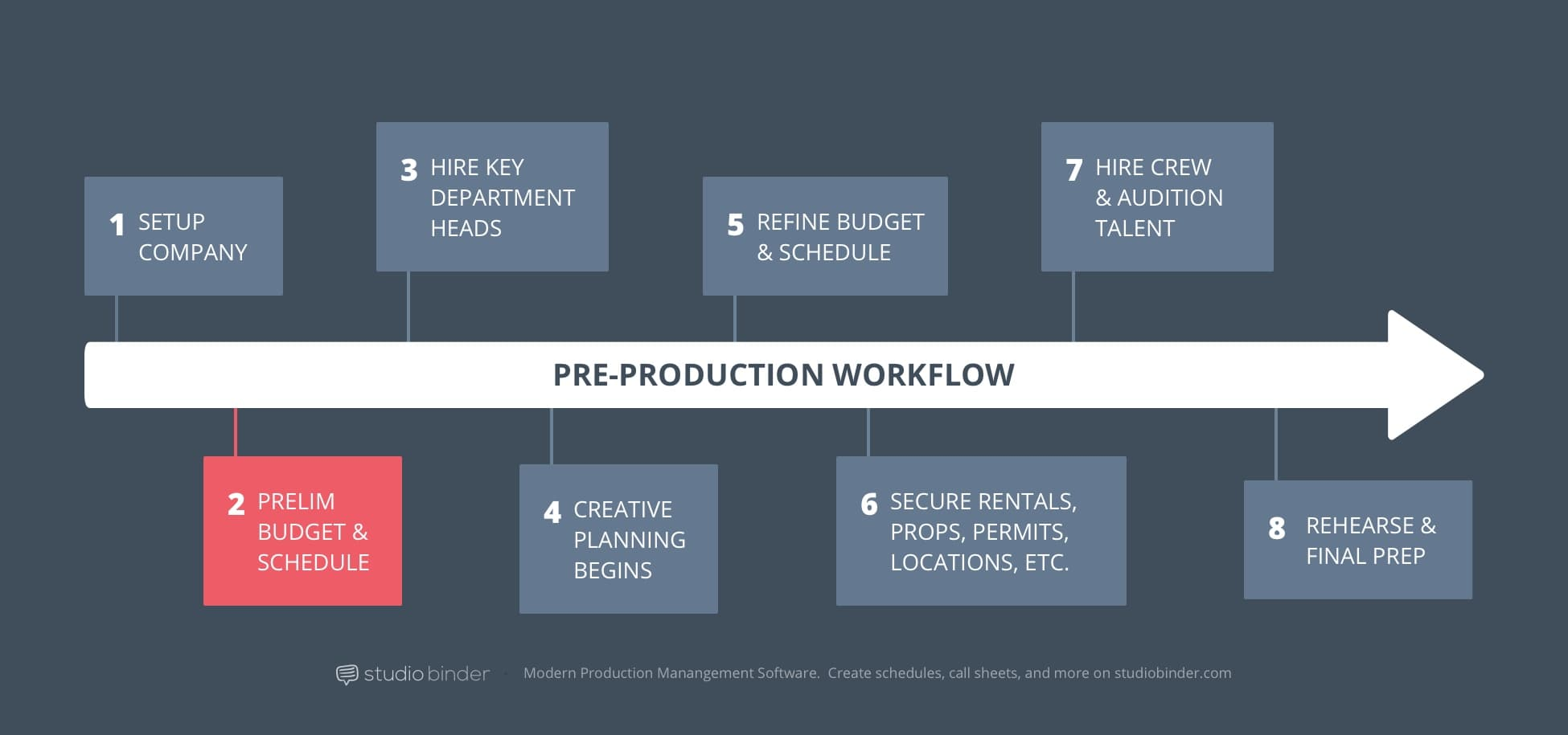 2 - StudioBinder Pre-Production Workflow - Prelim Budget and Scheduling