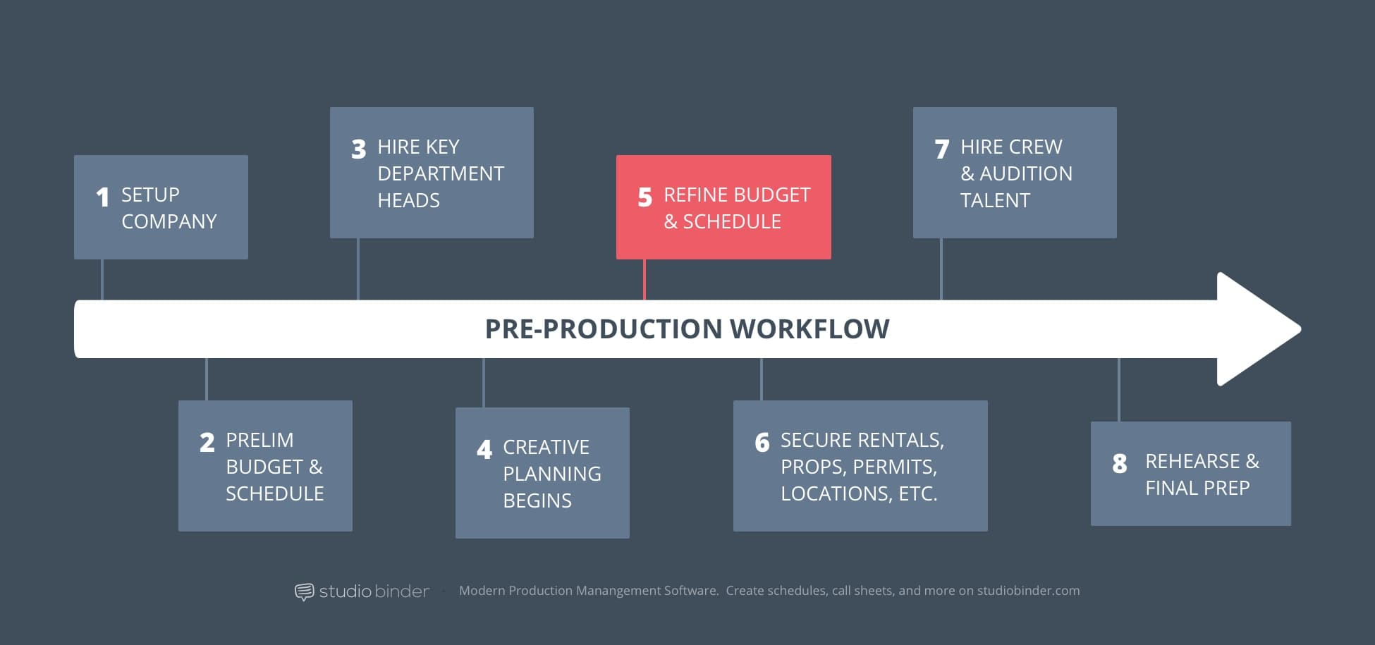 5 - StudioBinder Pre-Production Workflow - Refine Budget and Schedule