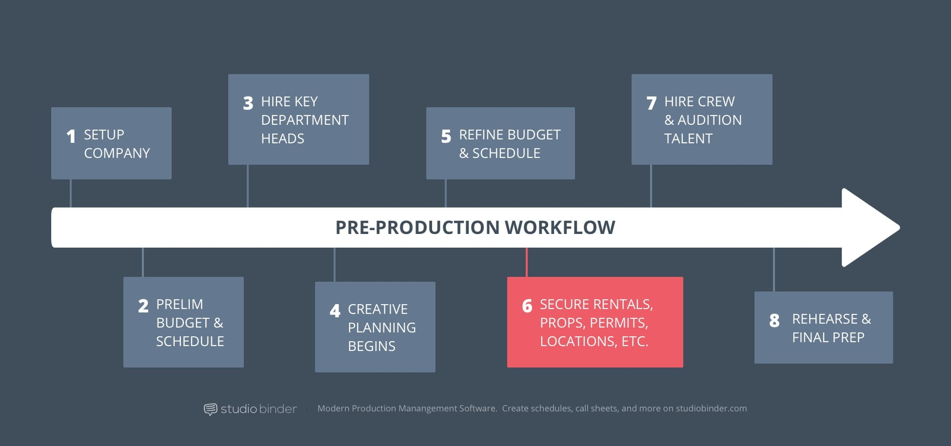 6 - StudioBinder Pre-Production Workflow - Secure Locations