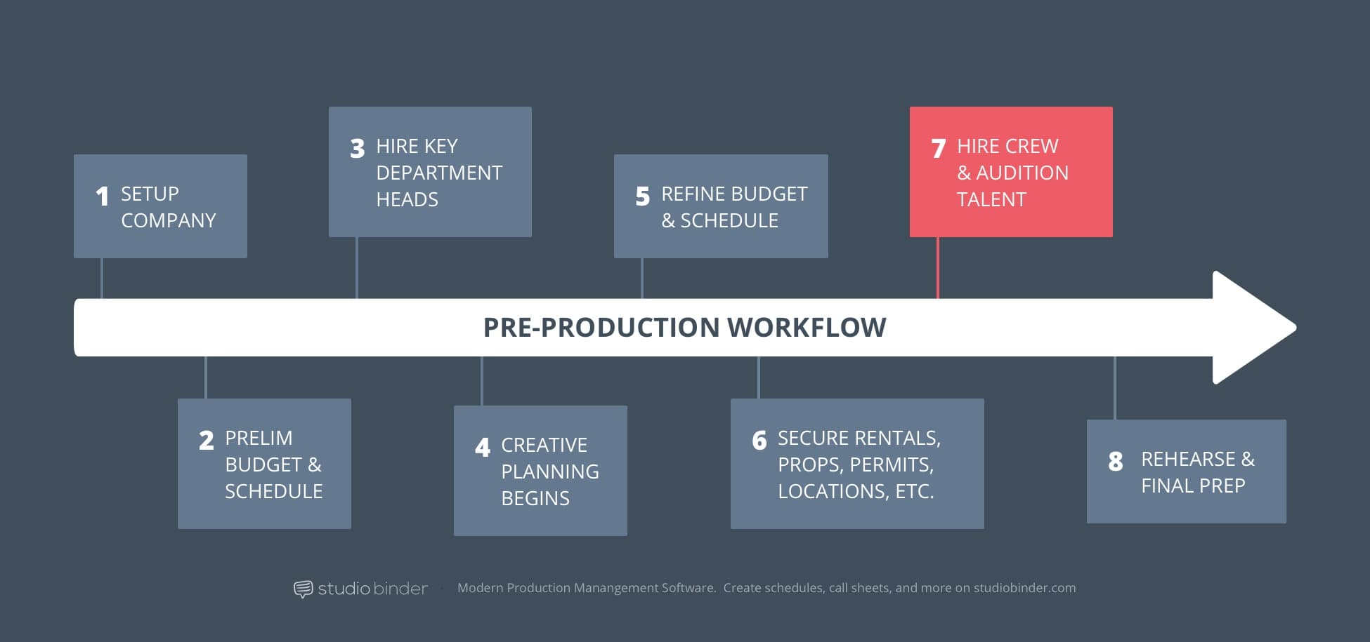 7 - StudioBinder Pre-Production Workflow - Hire Crew and Audience Talent