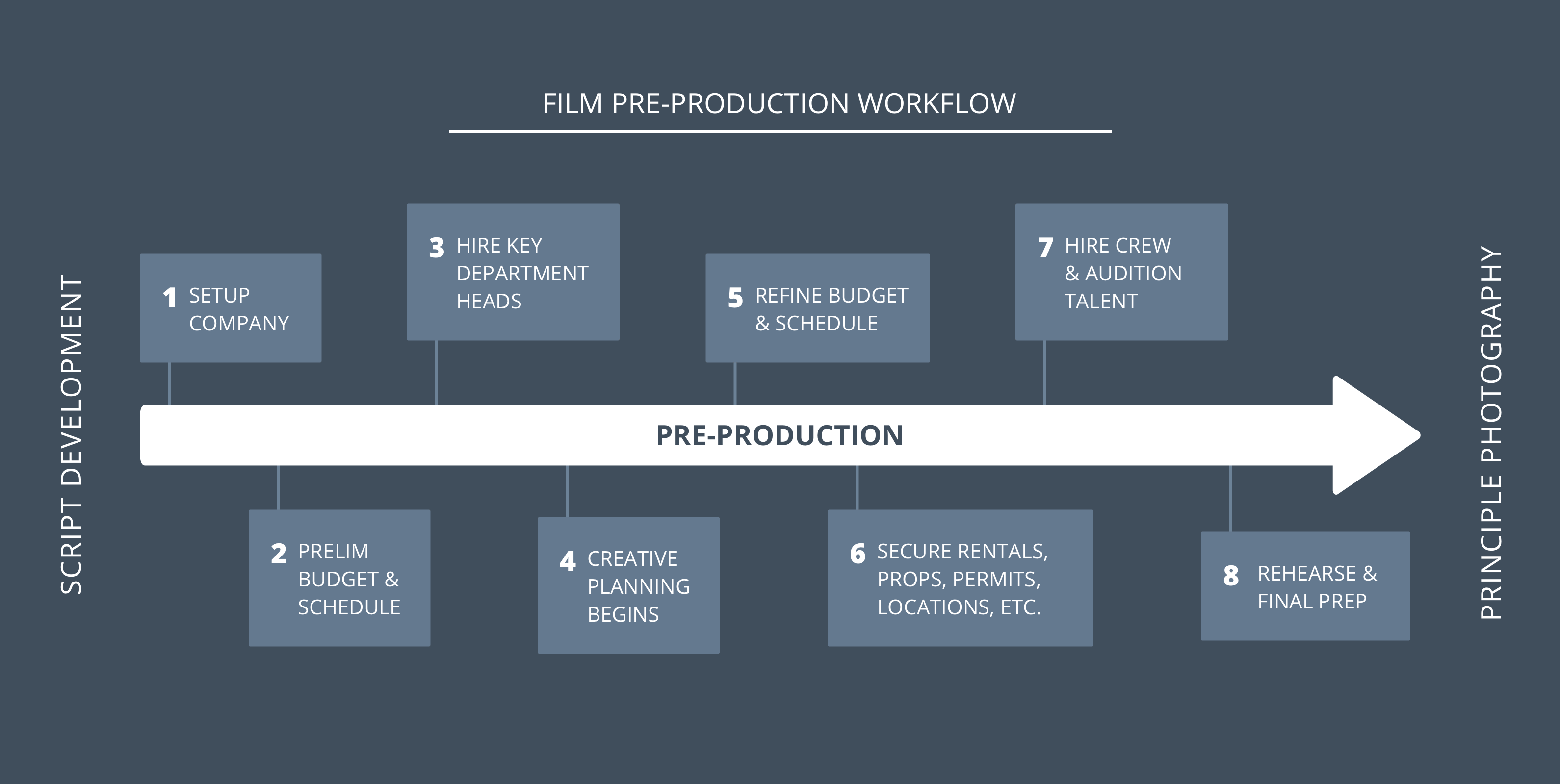 The Complete Film Pre Production Checklist Roadmap - StudioBinder - Pre-Production Checklist and Workflow - StudioBinder