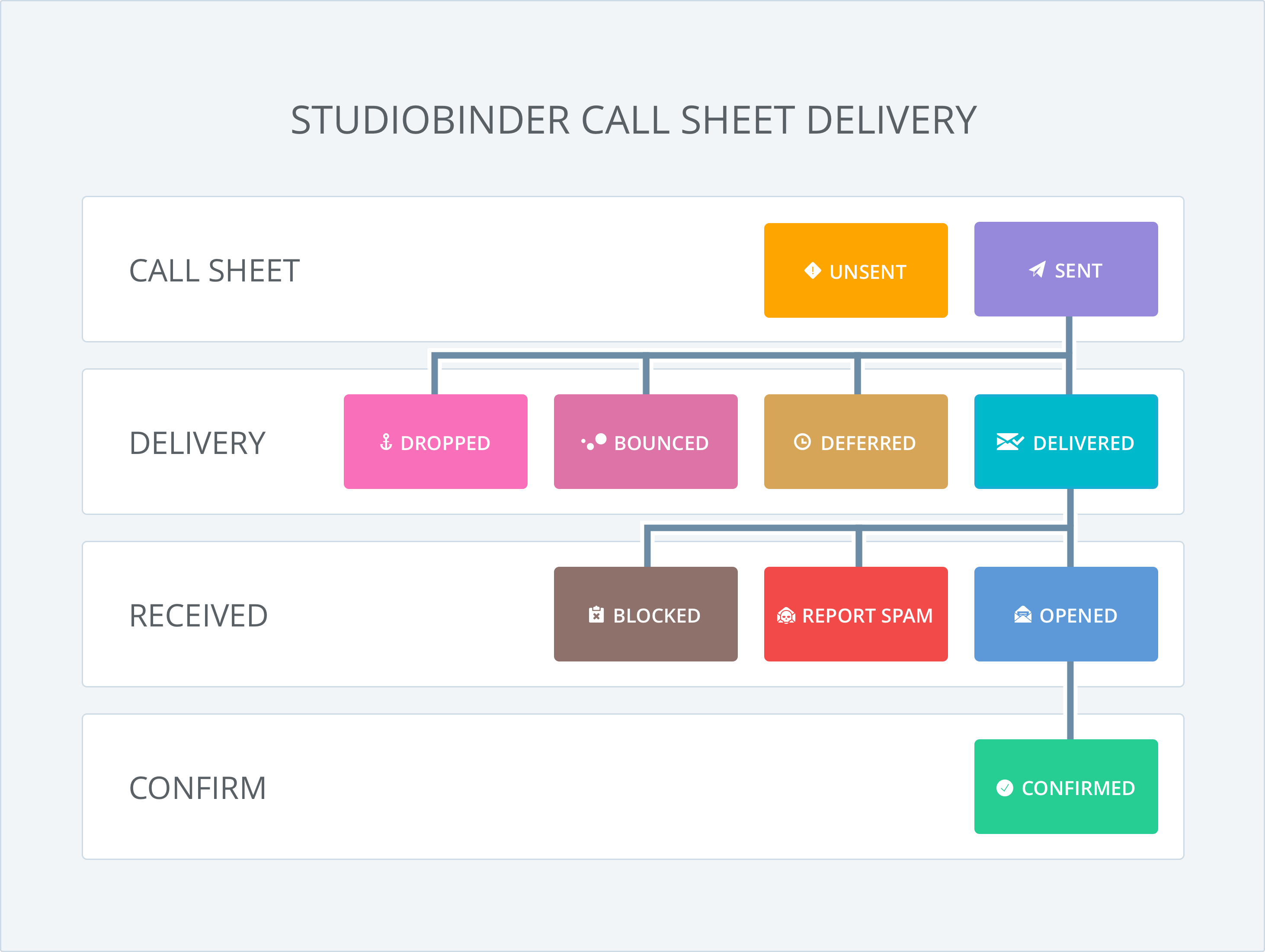StudioBinder Call Sheet Email Delivery Workflow Diagram - Track Call Sheet Confirmations
