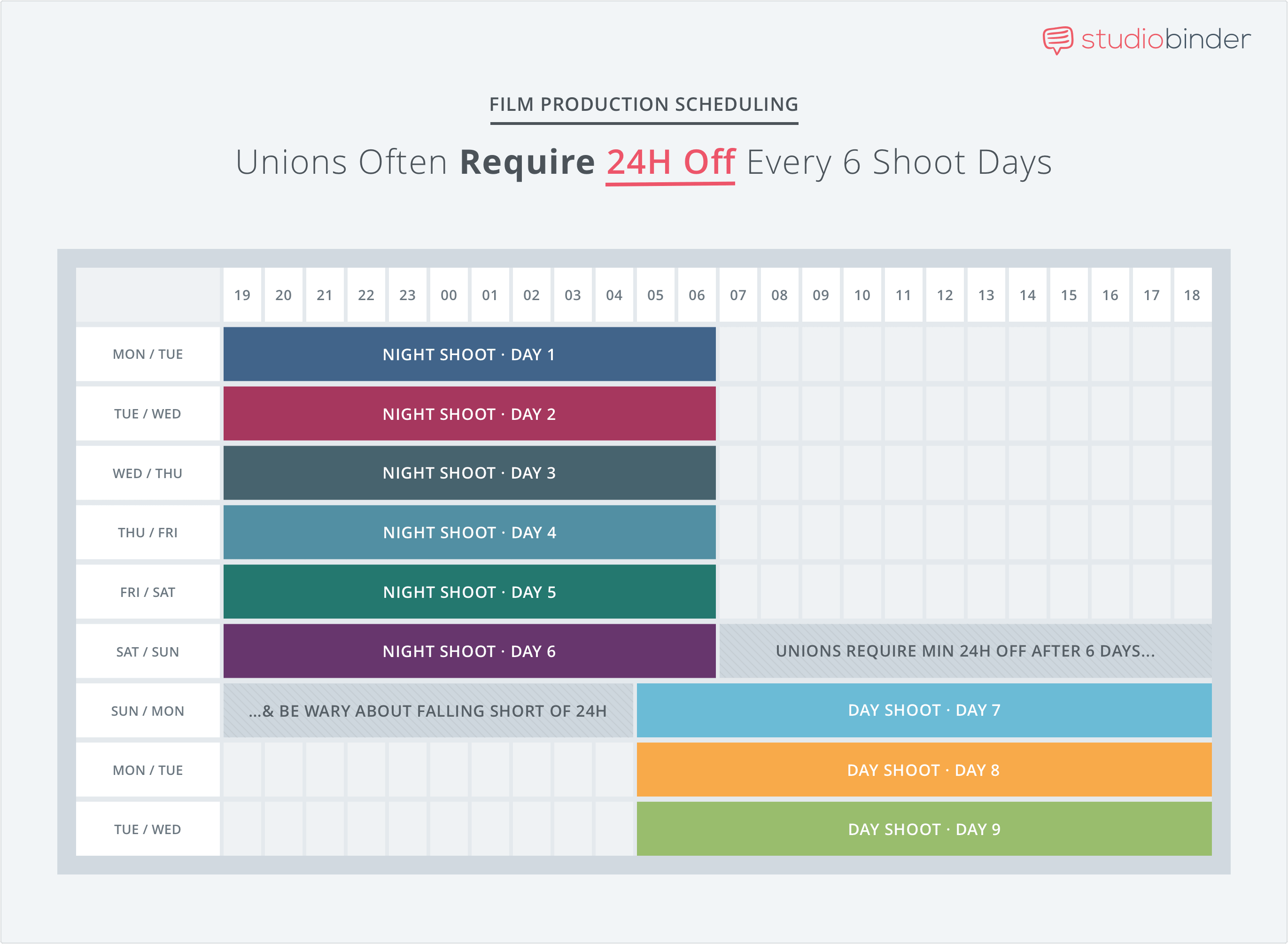 Schedule Day Off Every 6 Days - 6 Common Shooting Schedule Mistakes - StudioBinder - Film Production Scheduling