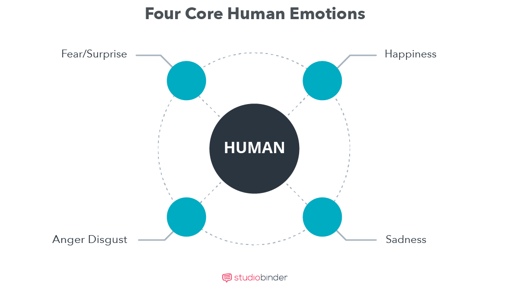 Branded Content_A Practical Guide - Four Core Human Emotions - StudioBinder