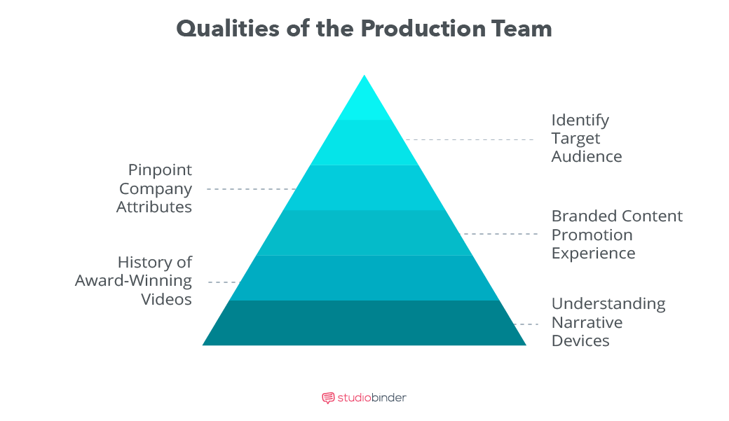 Branded Content_A Practical Guide - Qualities of the Production Team - StudioBinder