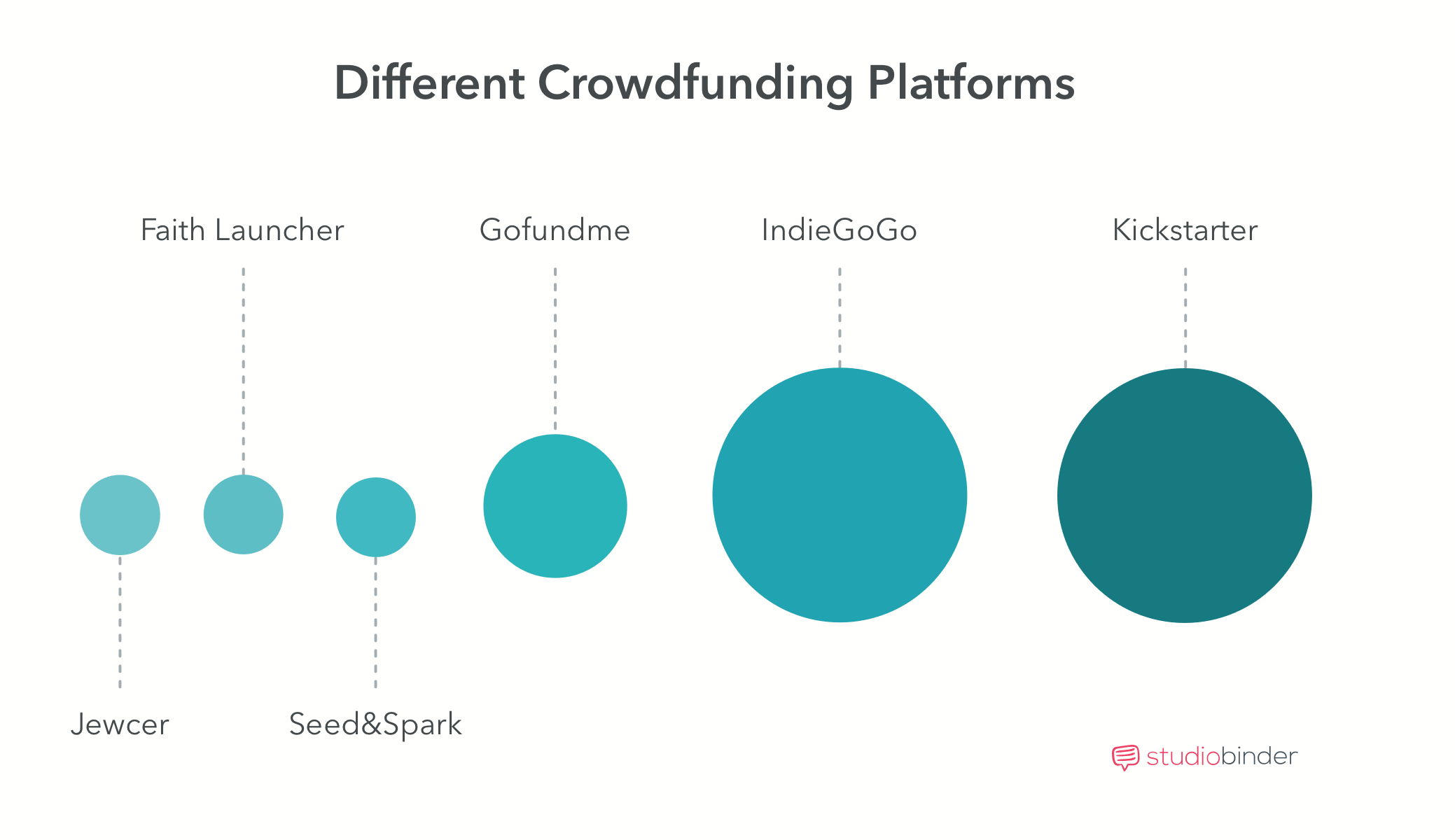 Crowdfunding Movies - Different Crowdfunding Platforms - StudioBinder