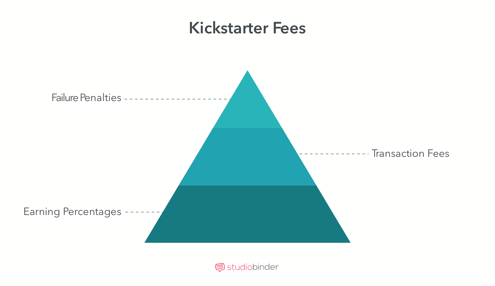 Crowdfunding Movies - Kickstarter Fees - StudioBinder