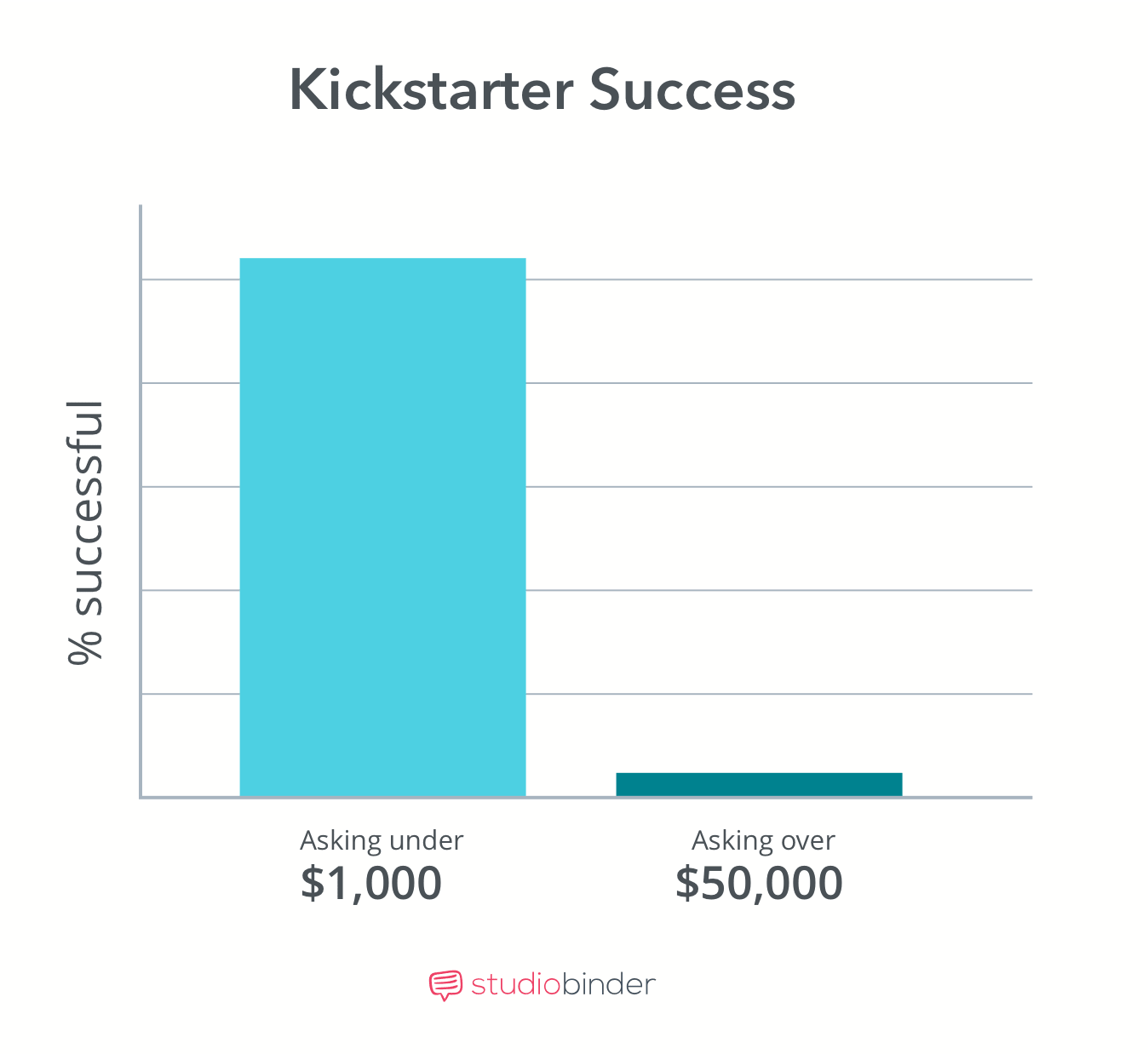 Crowdfunding Movies - Kickstarter Success - StudioBinder