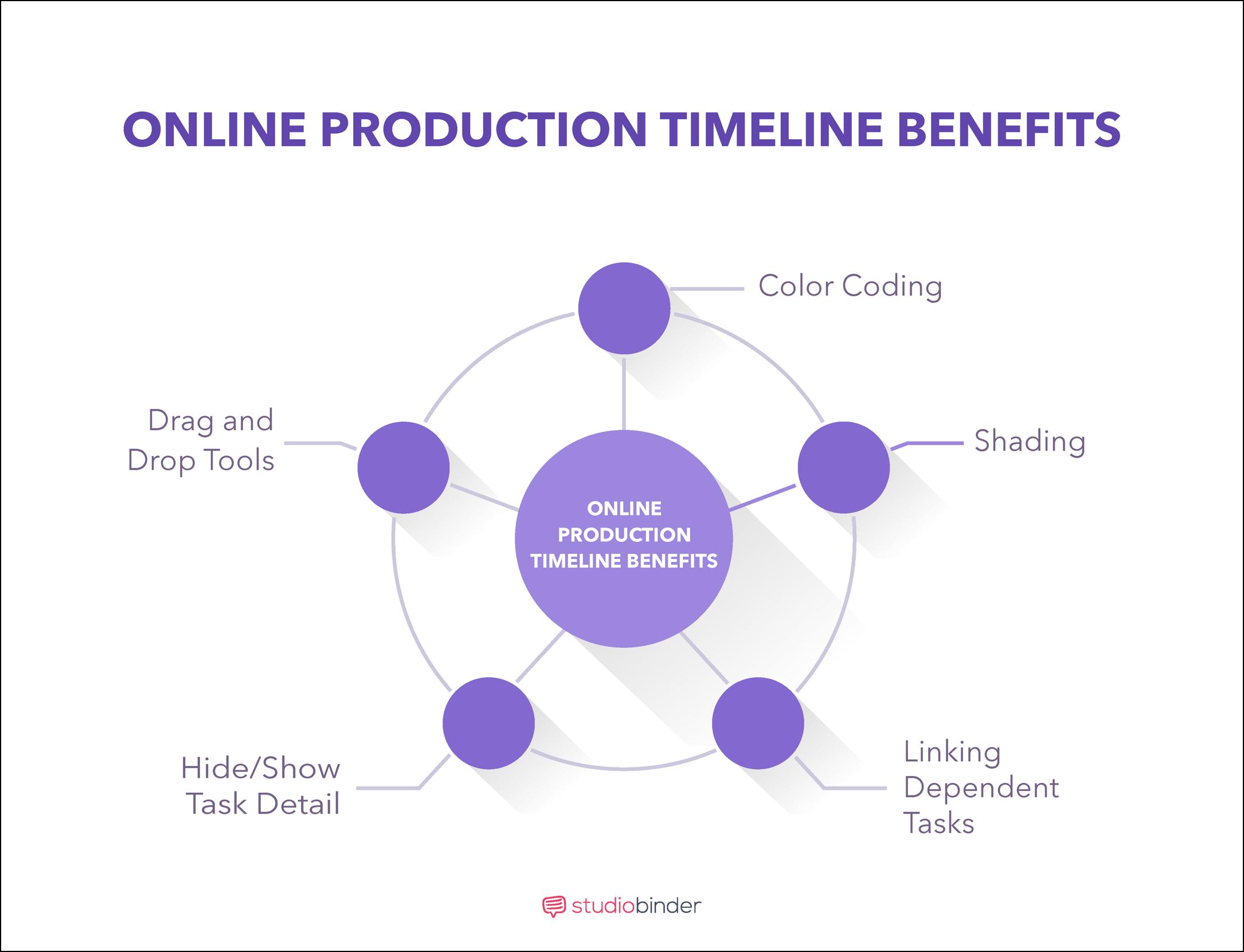 Film, Photo, & Video Production Timeline - Benefits on Production Timeline - StudioBinder