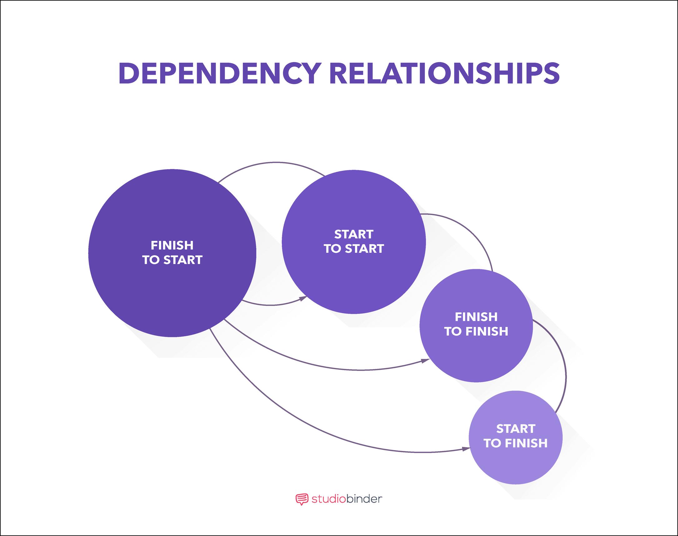 Film, Photo, & Video Production Timeline - Dependency Relationships- StudioBinder