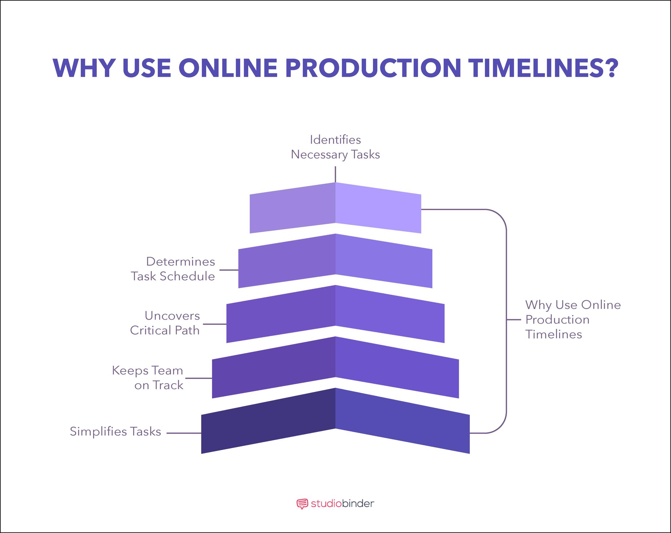 Film, Photo, & Video Production Timeline - Why Use Online Timeline - StudioBinder
