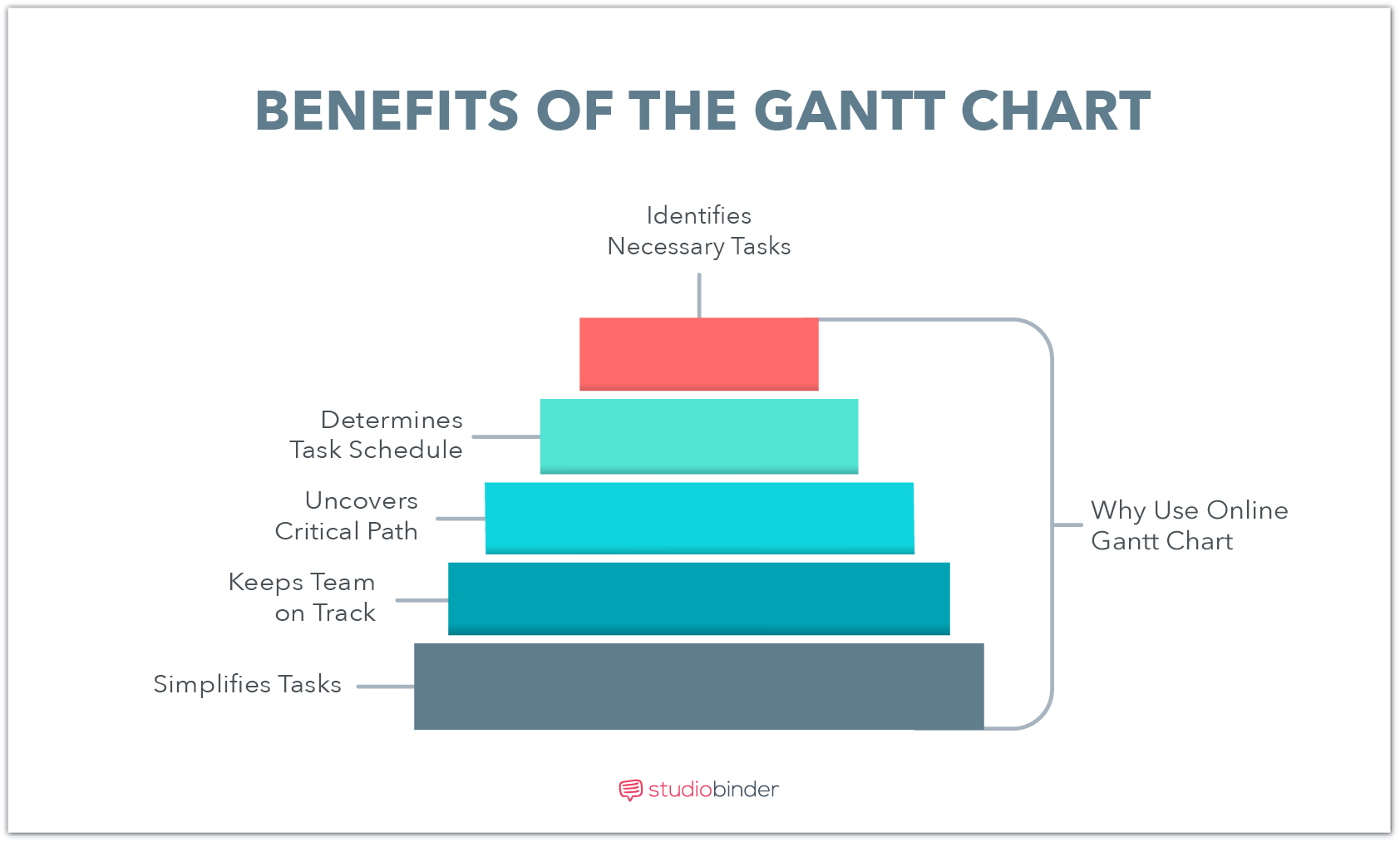 How To Create a Free Online Gantt Chart - Benefits of Online Gantt Chart - StudioBinder