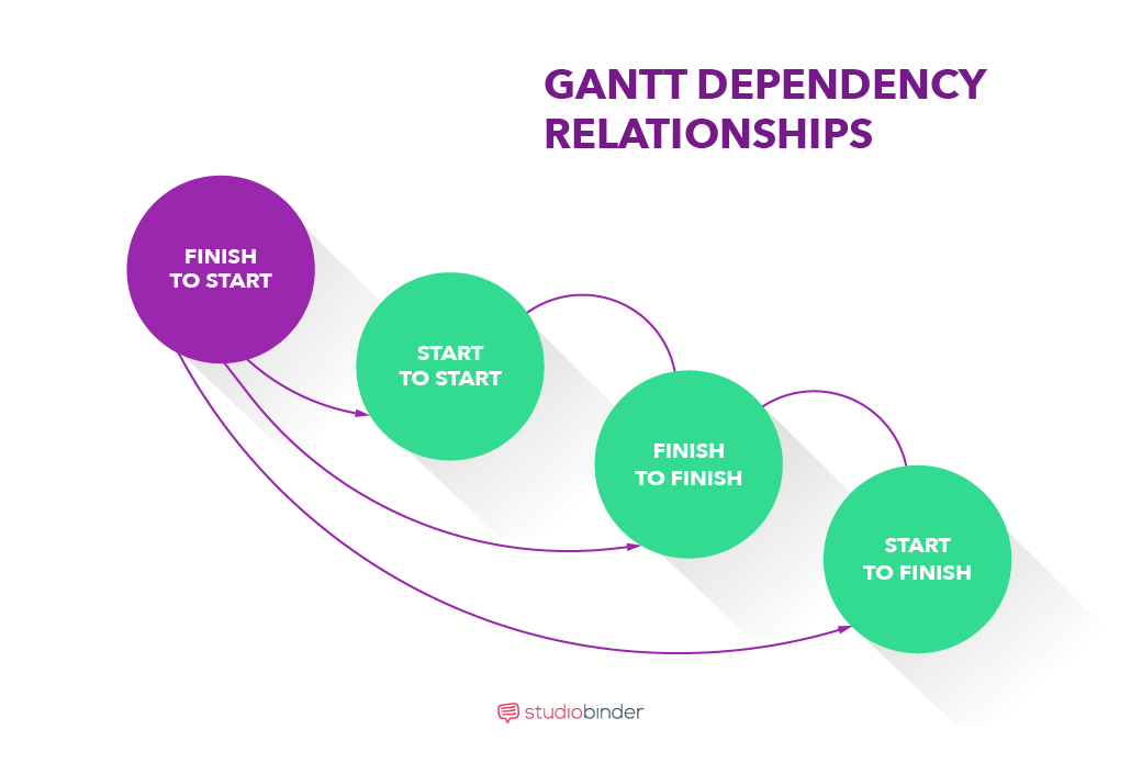How To Create a Free Online Gantt Chart - Gantt Dependency - StudioBinder