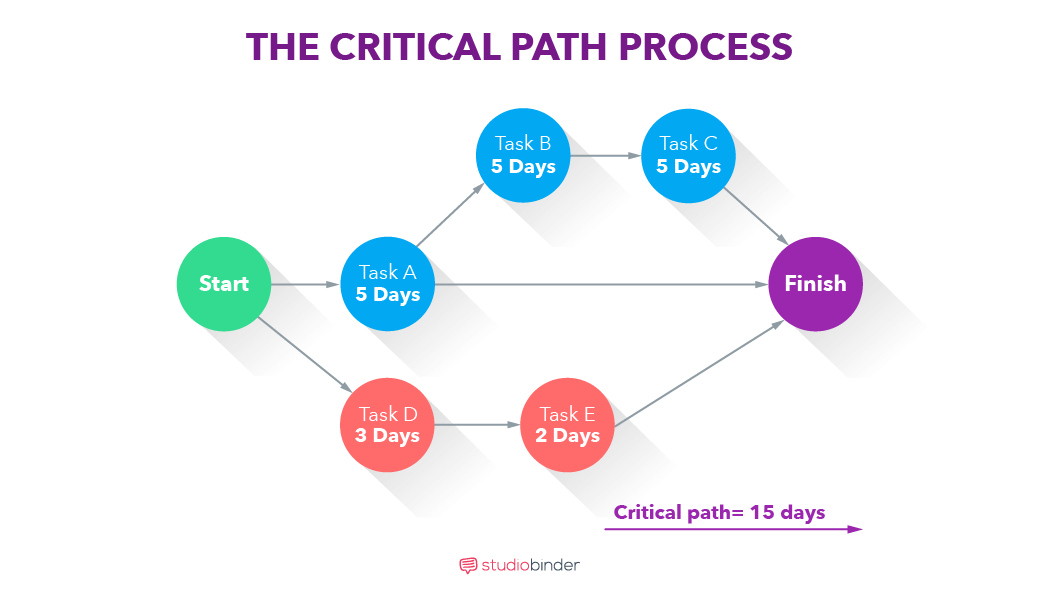 How To Create a Free Online Gantt Chart - The Critical Path Process - StudioBinder