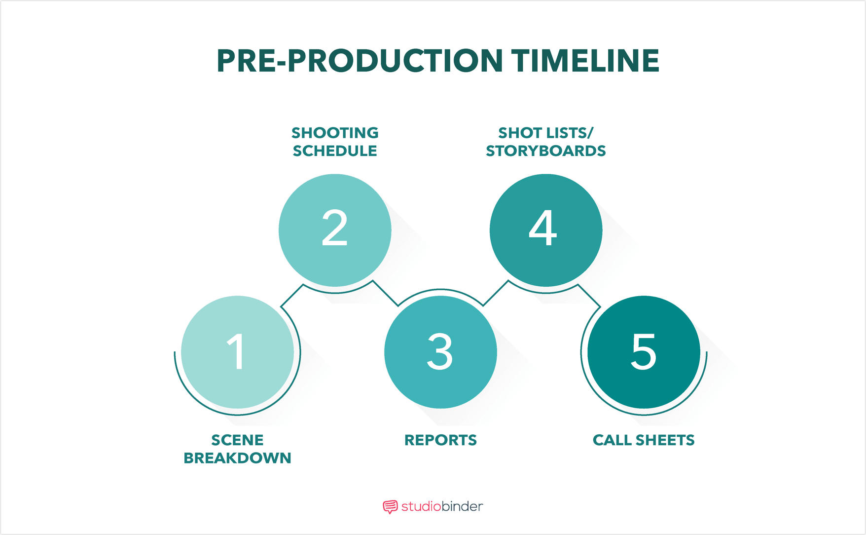 How to Breakdown A Scene - Pre-Production Timeline - StudioBinder
