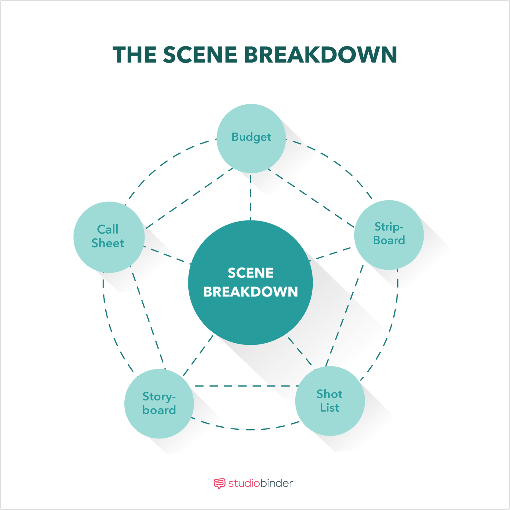 How to Breakdown A Scene - The Scene Breakdown - StudioBinder_ -The Scene Breakdown - StudioBinder