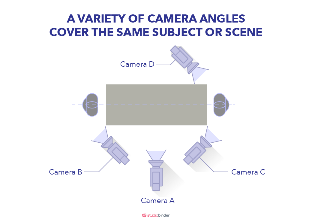 StudioBinder's Shot List Software - Camera angles - StudioBinder