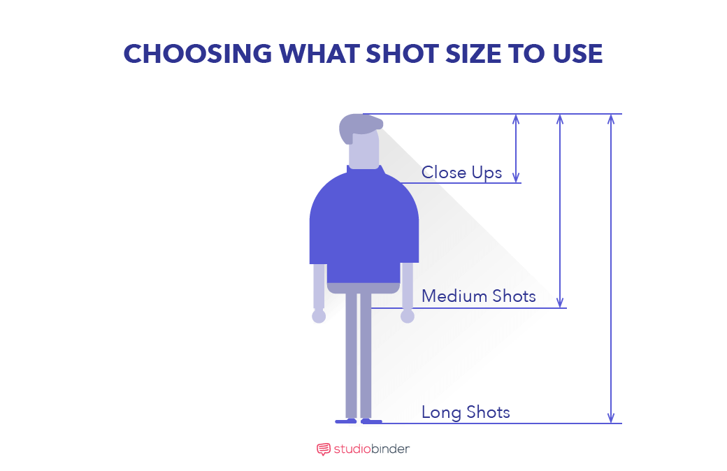 StudioBinder's Shot List Software_ - Choosing What Shot Size to Use - StudioBinder