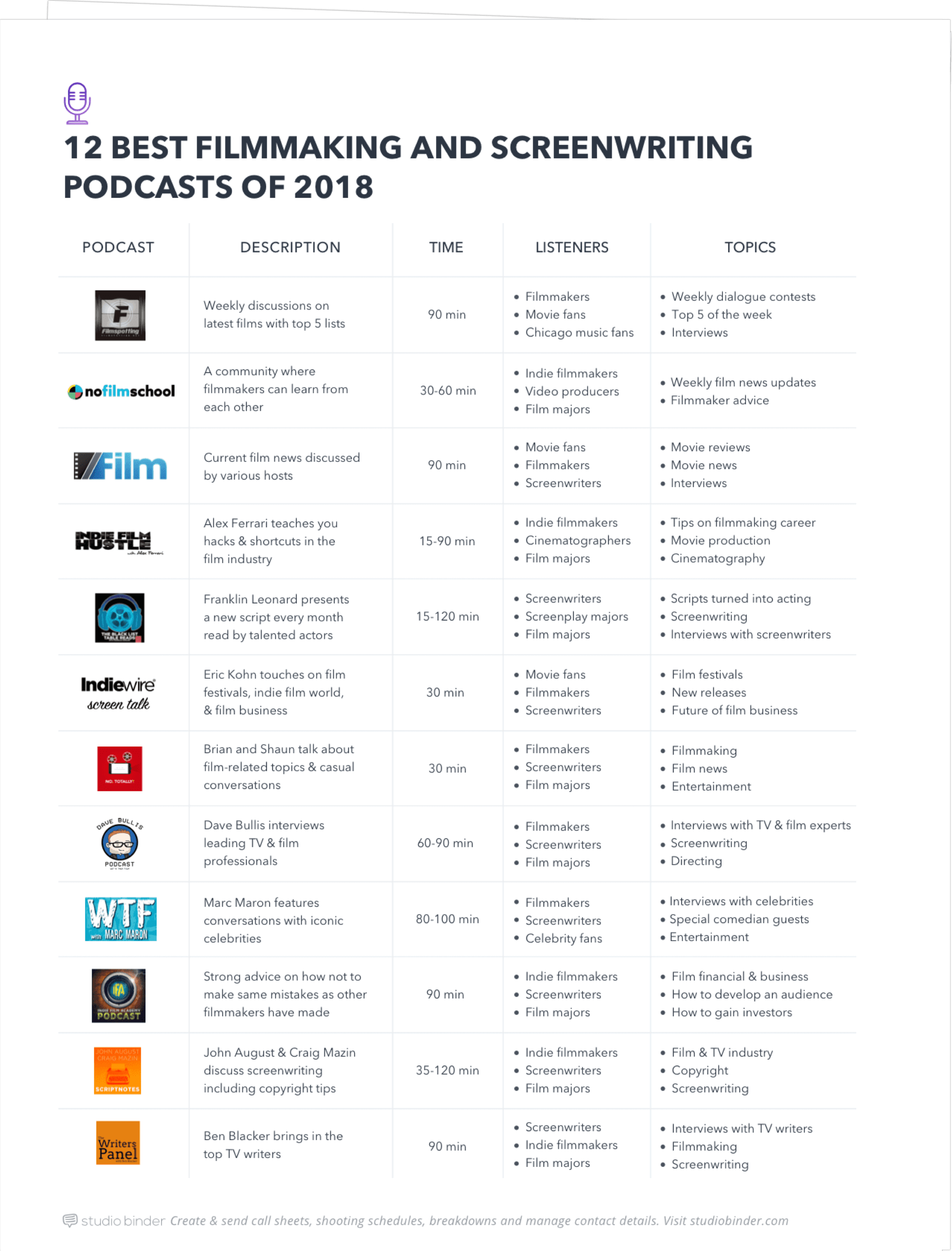 12 Best Filmmaking and Screenwriting Podcasts of 2018 - Full Page - Exit Intent