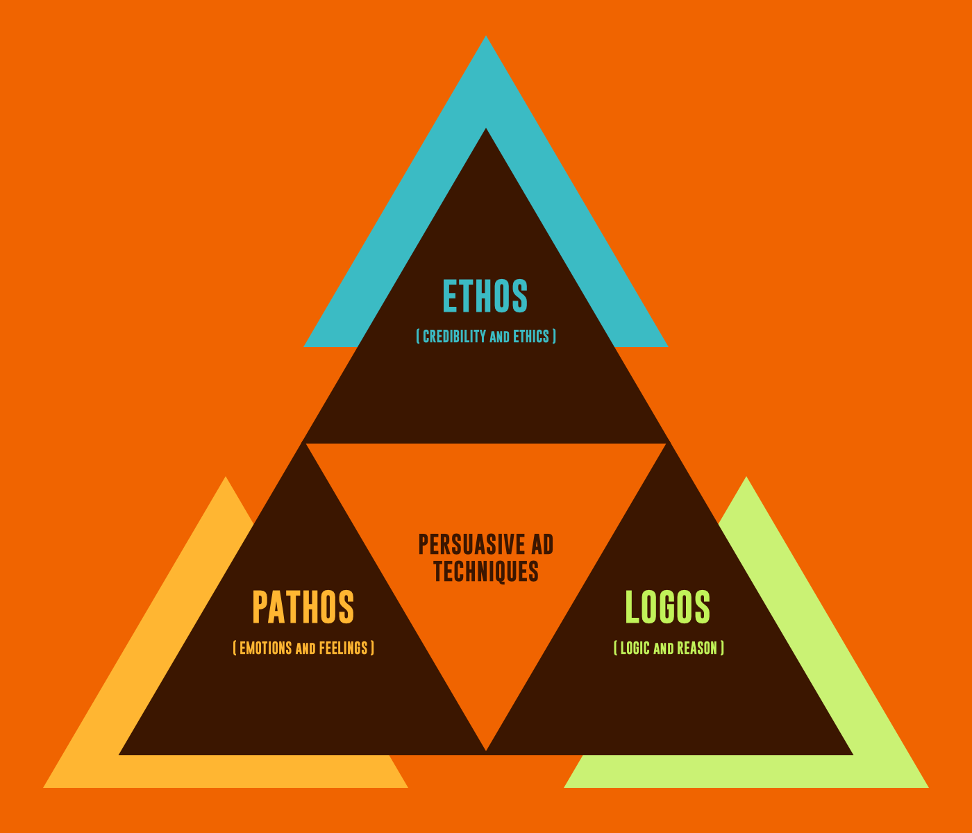 How to Make a Commercial by Mastering Persuasive Ads - Logos Ethos Pathos Rhetorical Triangle.