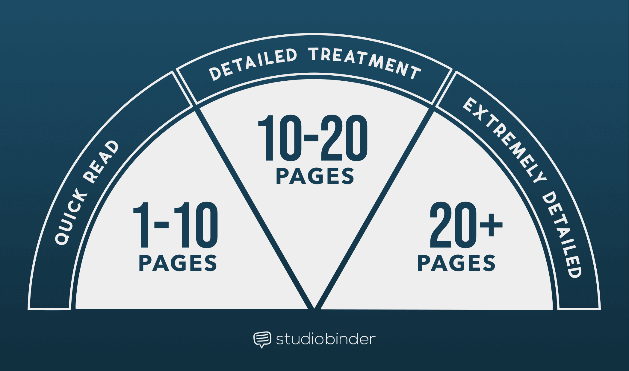 How to Write a Film Treatment Like the Pros - Treatment Graph