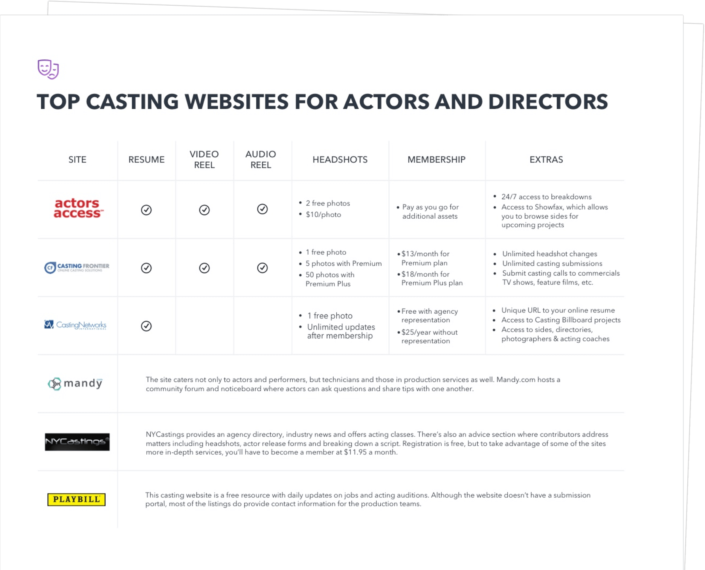 Top Casting Websites For Actors And Directors - Exit Intent Half Page - StudioBinder