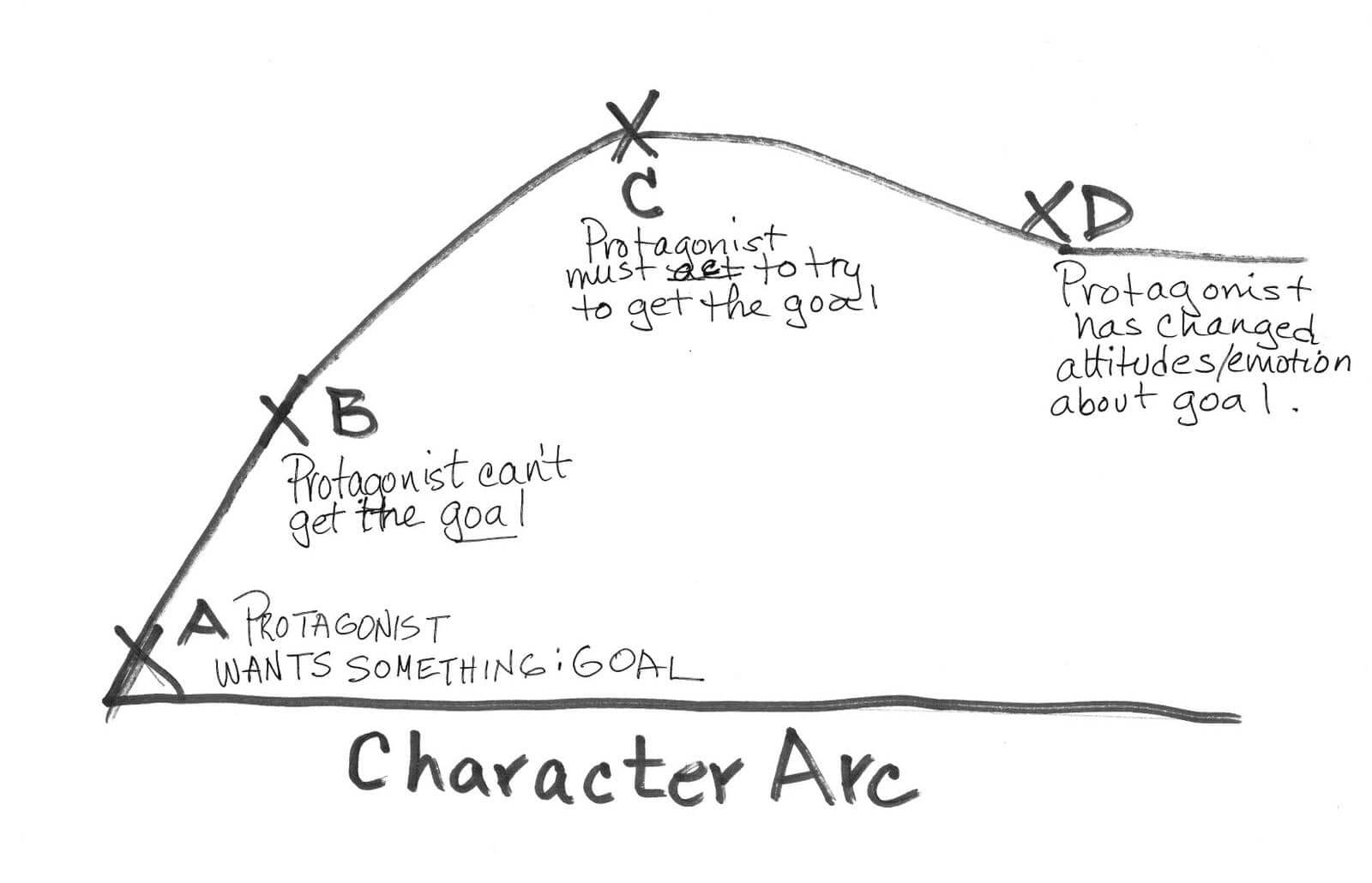 Character Development: Write Stronger Characters [with FREE Worksheet]