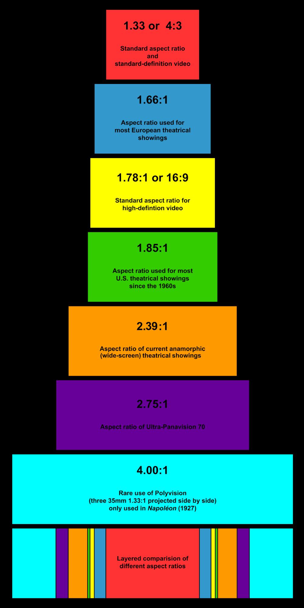 Aspect-Ratio-Calculator-Wide-Screen-Ratio-Explained