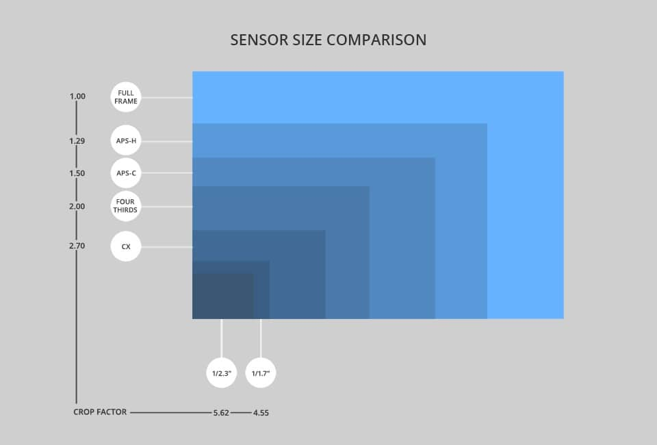 Best-Sony-Mirrorless-Cameras-Sensor-Size-Comparison-Full-Frame-Sensor-vs-Crop-Factor