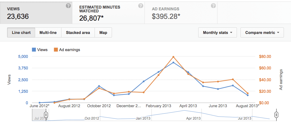 How-to-Make-Money-on-YouTube-YouTube-Monetization-How-do-YouTubers-Make-Money-YouTube-Payment-Youtube-Pay-Chart