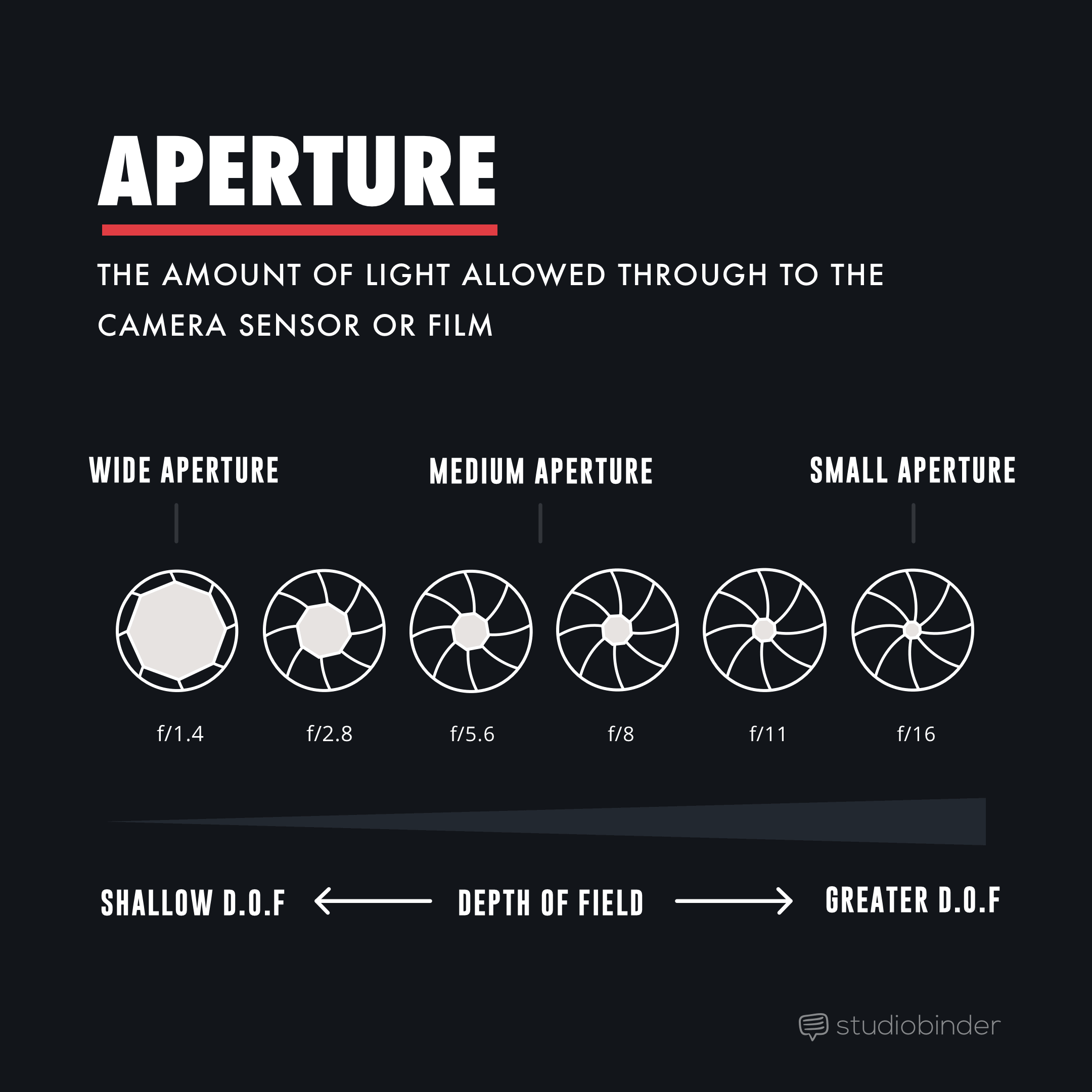 Aperture - Depth of Field In Post - StudioBinder