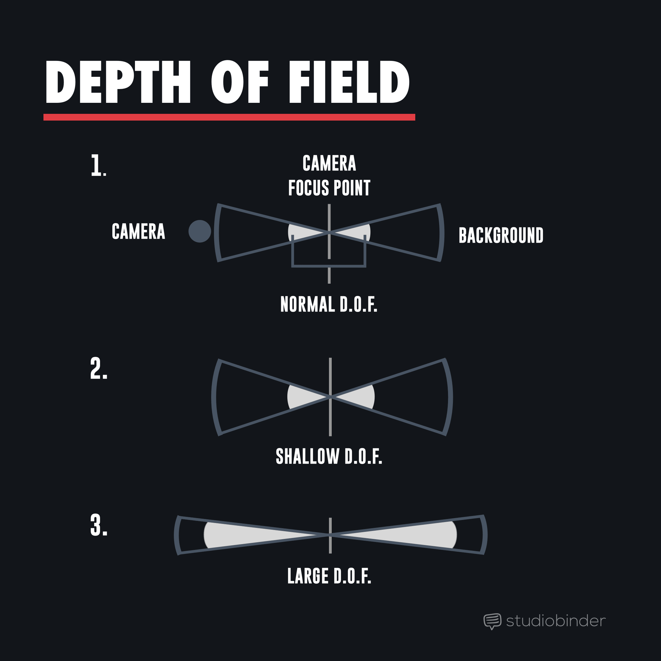 Depth-of-Field-Diagram-Select-Focus-StudioBinder