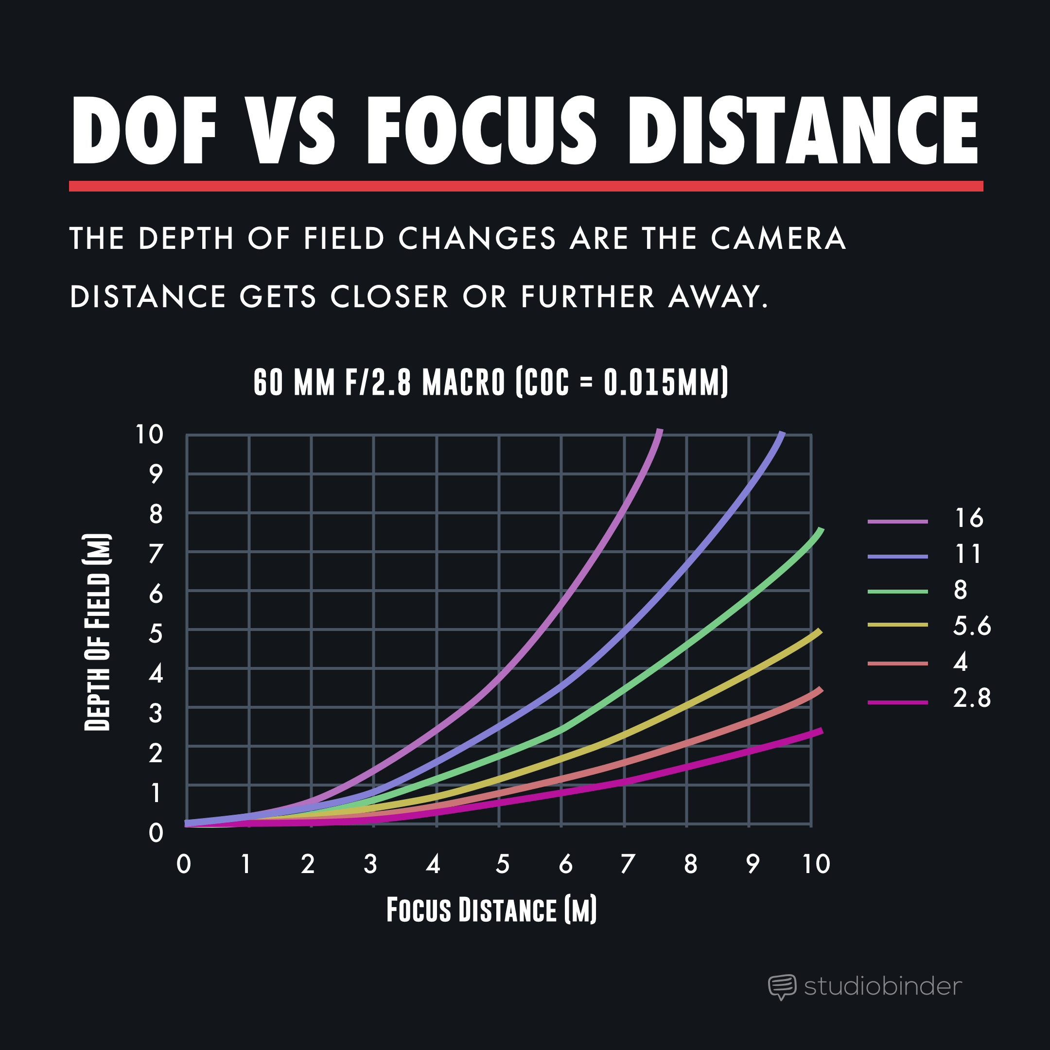Depth of Field - Focal Distance Graphic - StudioBinder