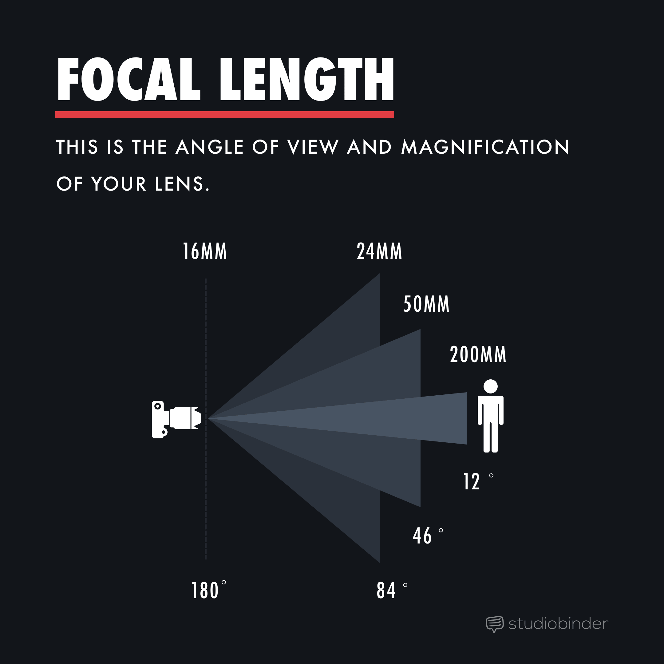 Depth of Field - Focal Length - Selective Focus - StudioBinder
