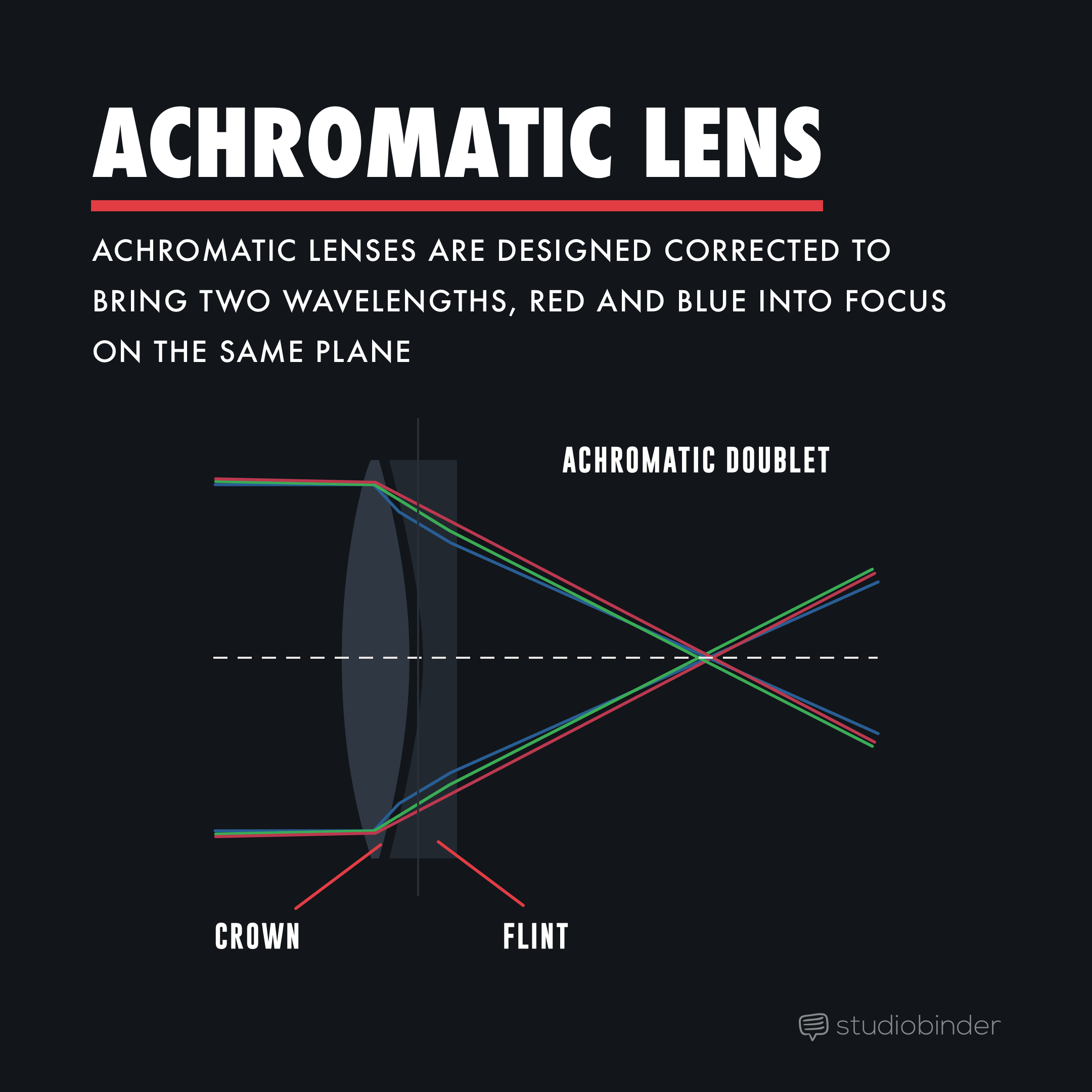 Great Depth of Field with Achromatic Lens - StudioBinder