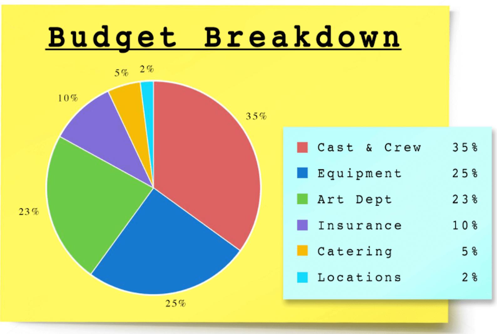 Making a Short Film Budget Breakdown