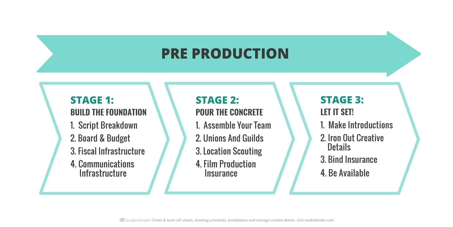 The-Pre-Production-Process-Explained-Infographic-StudioBinder
