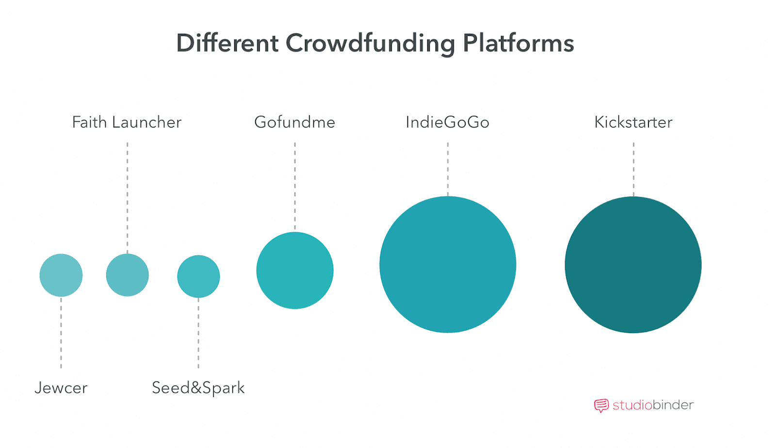 Crowdfunding Movies Different Crowdfunding Platforms
