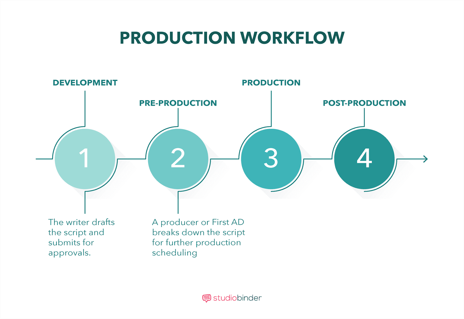 Micro Film Budgets Production Workflow
