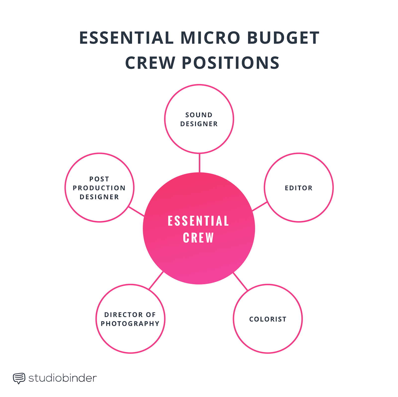 Micro Budget Filmmaking Crew Positions Infographic