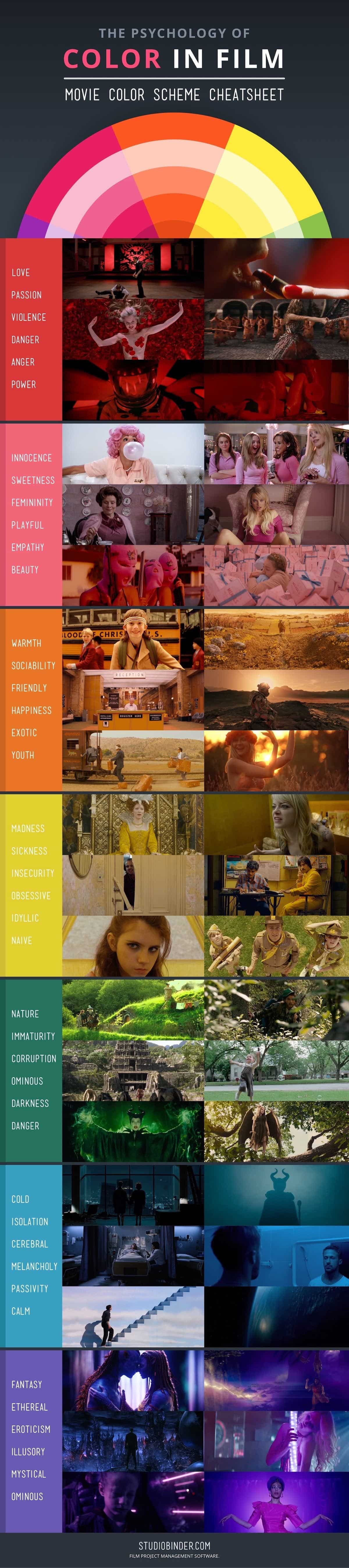 How to Use Color in Film - Movie Color Palettes - Cheatsheet - StudioBinder