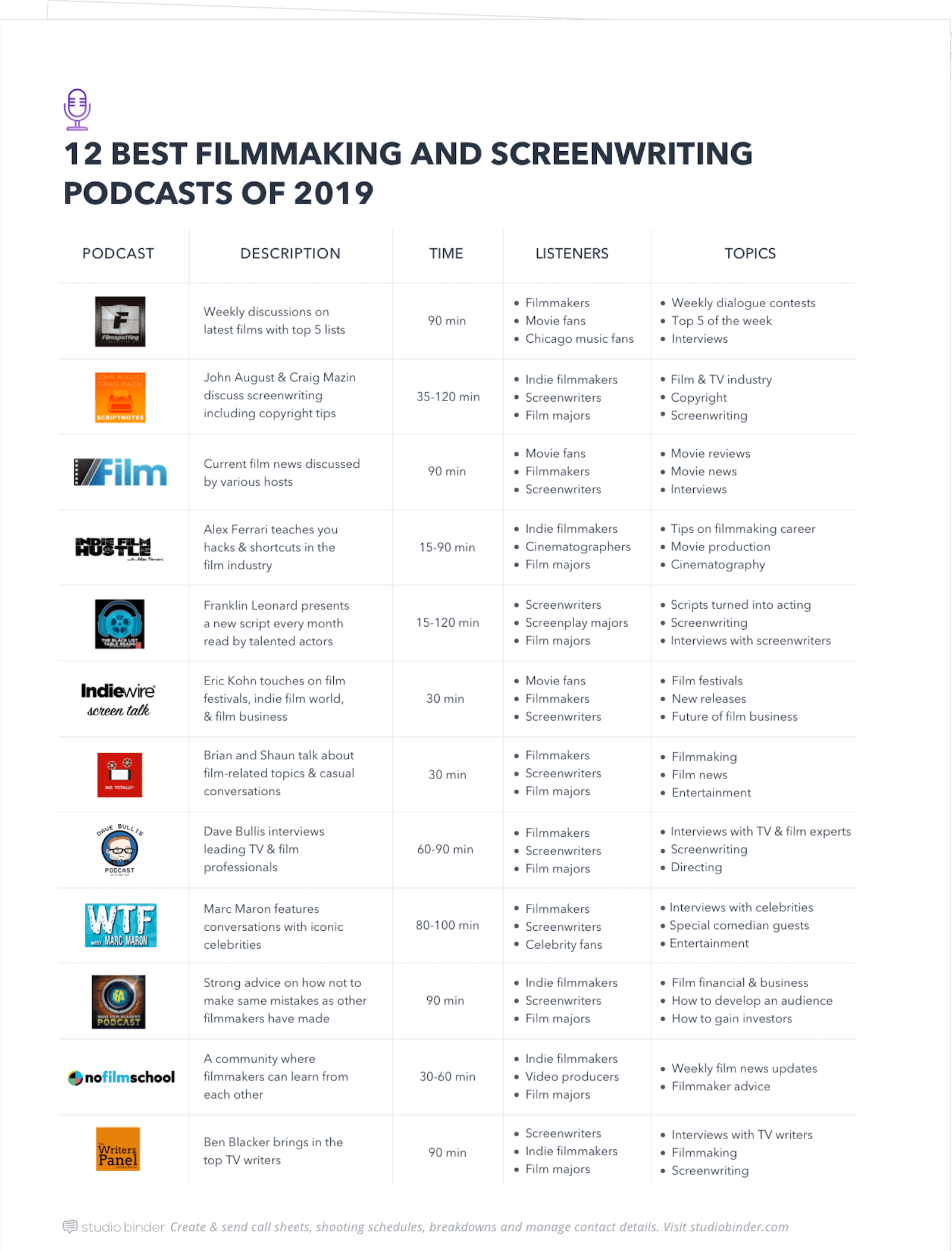 The 12 Best Filmmaking and Screenwriting Podcasts of 2019