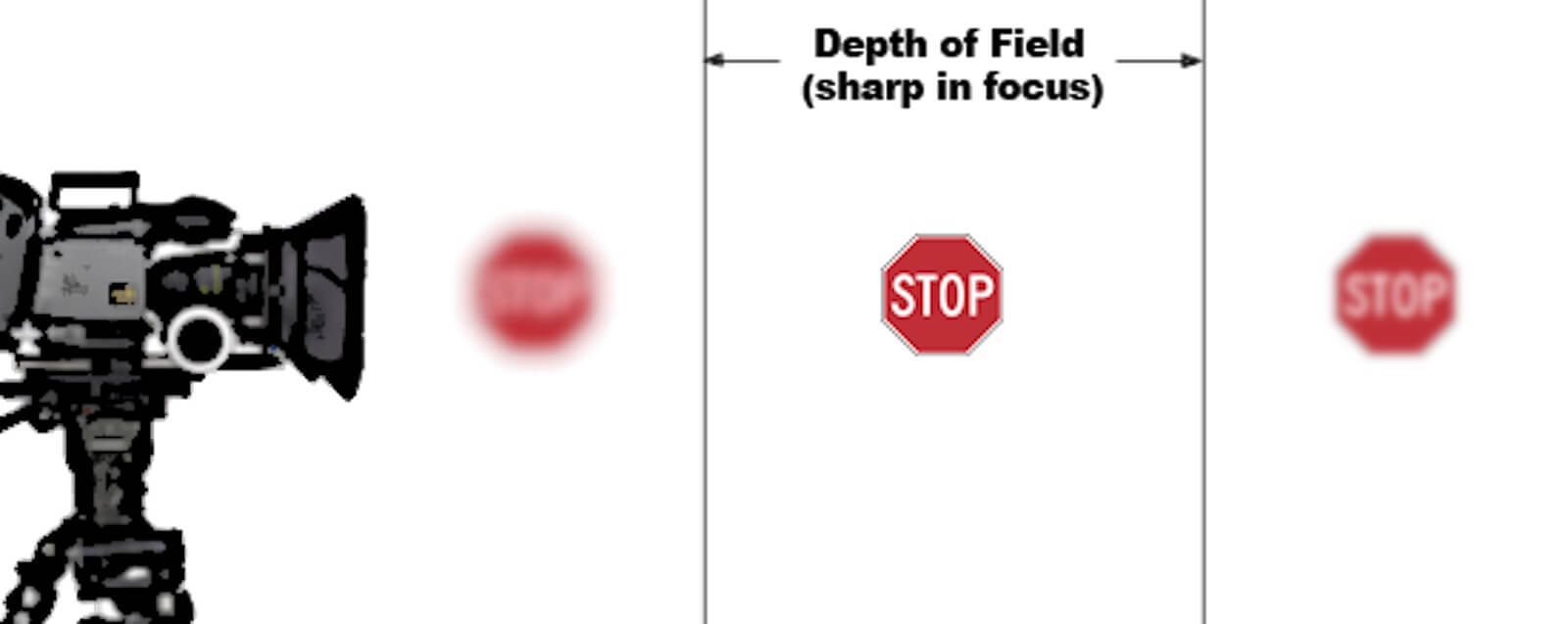 What's in Your Shot List - Depth of Field