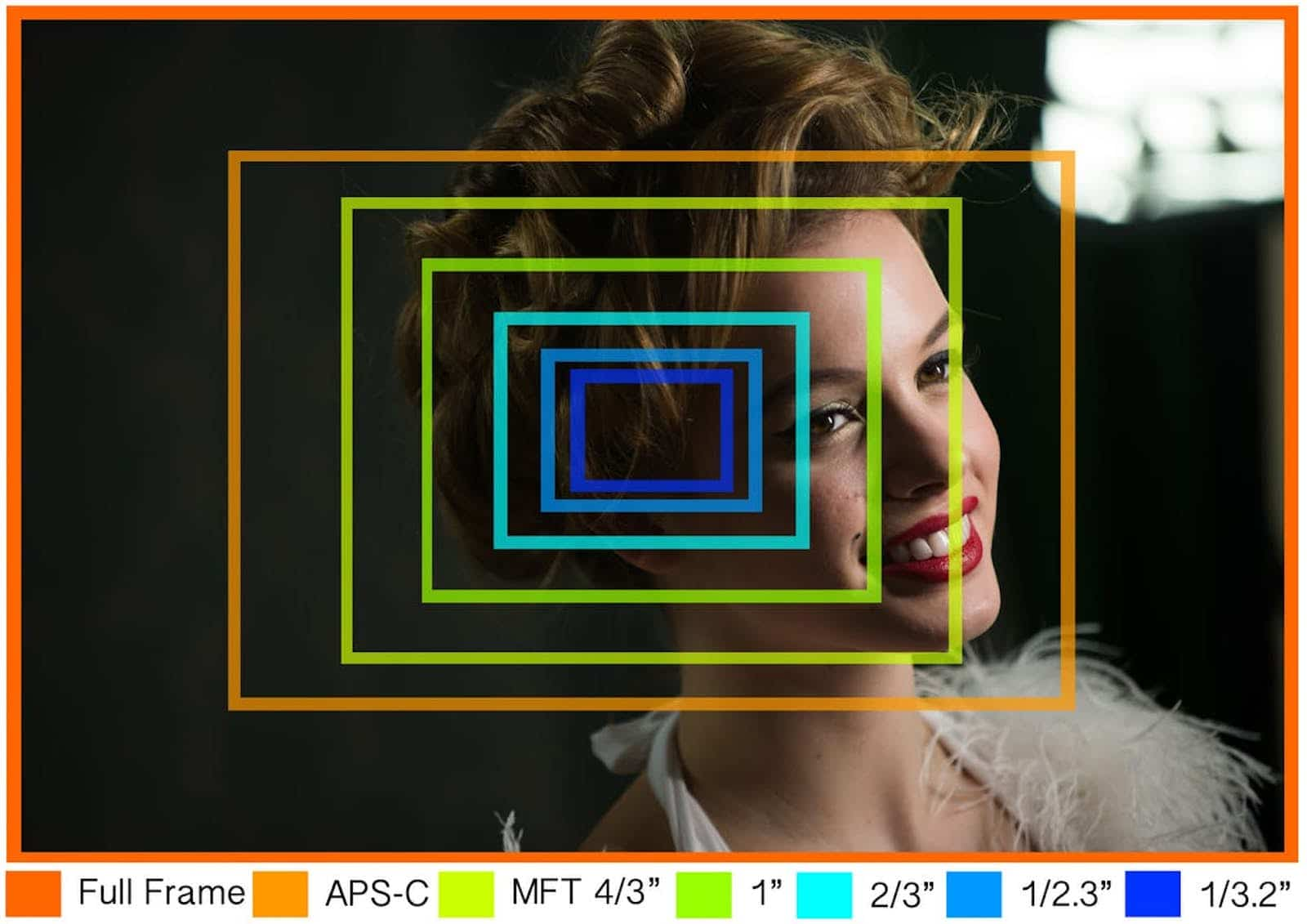 Camera Sensor Size Explained - Angle of View - Image