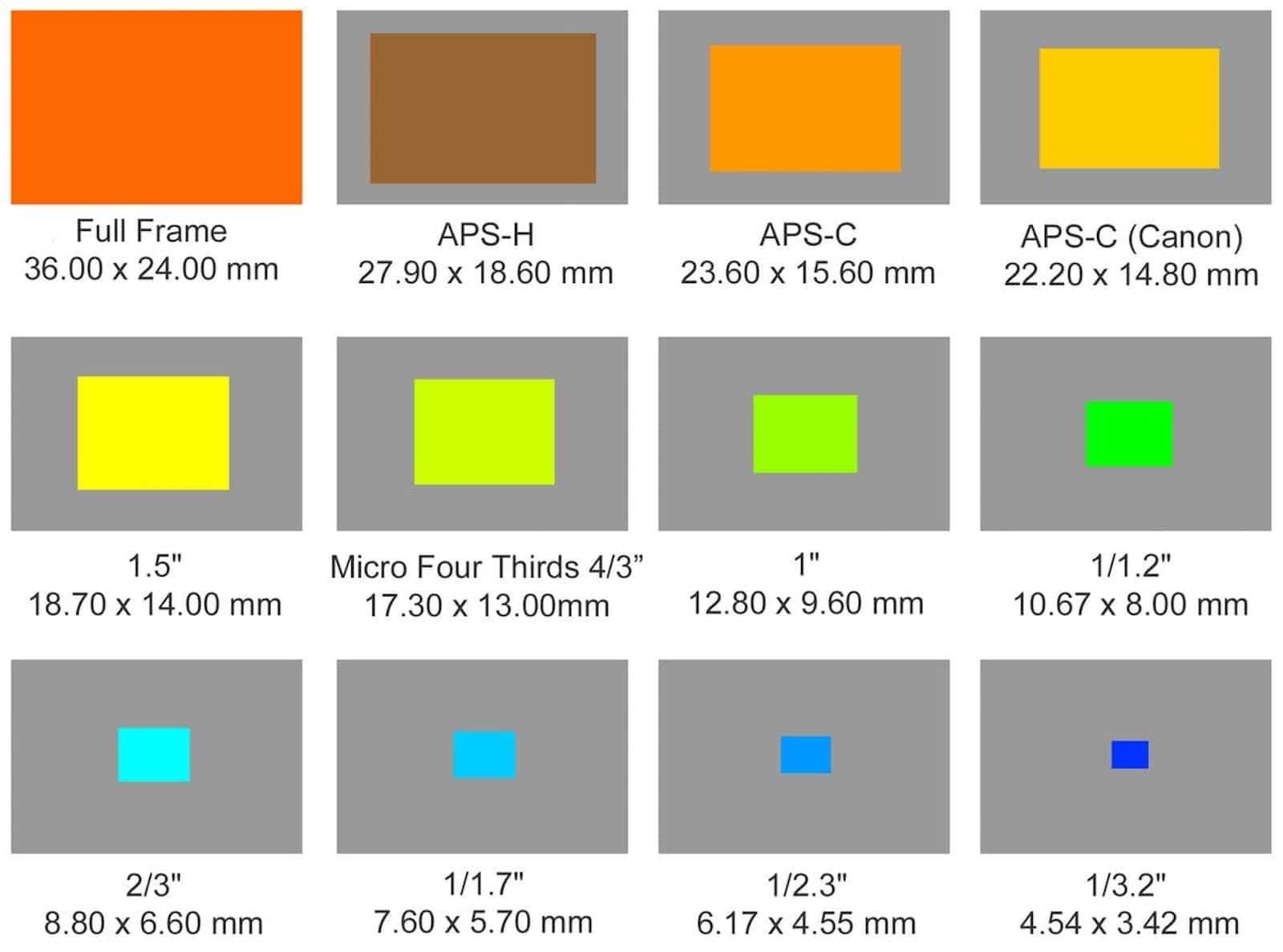 Camera Sensor Size Explained - Sensor Size Chart - Image
