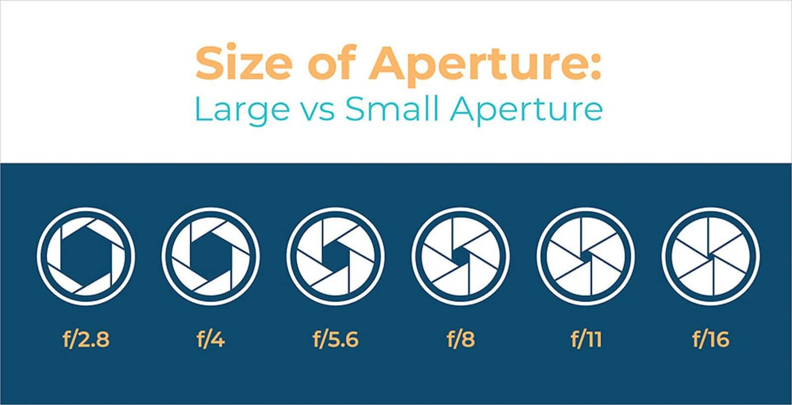 What is Aperture - Size and F Stop Chart - Image