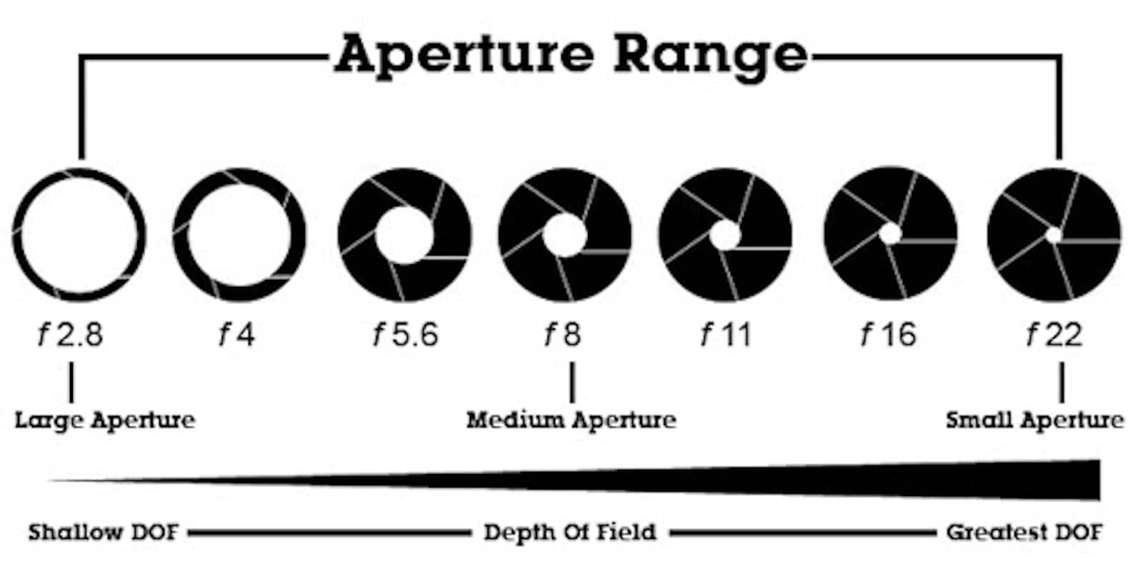 What is Deep Depth of Field - Aperture Graphic