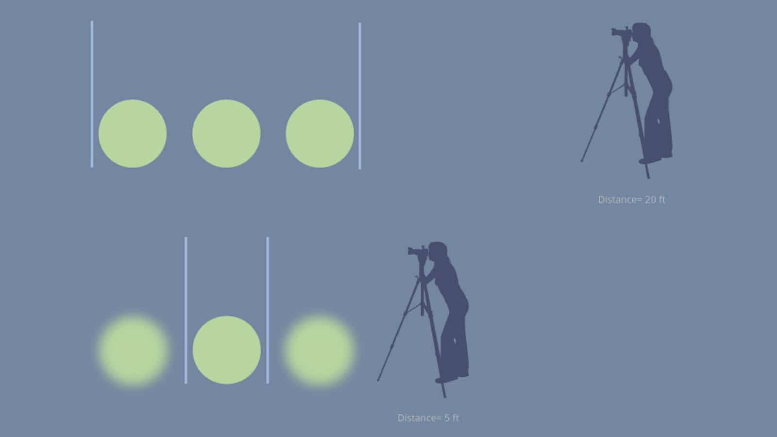 What is Depth of Field - Camera Subject Distance