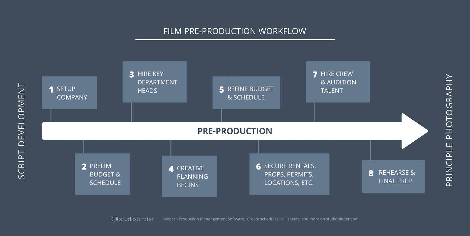What is Pre Production - Pre Production Steps - StudioBinder Image