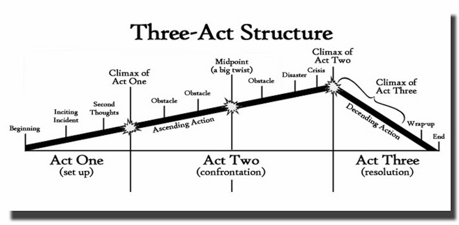 What is The Three Act Structure - Plot Diagram